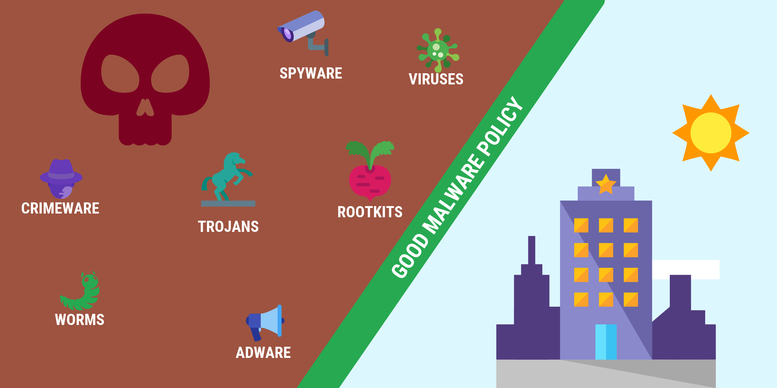 Good Malware Policy