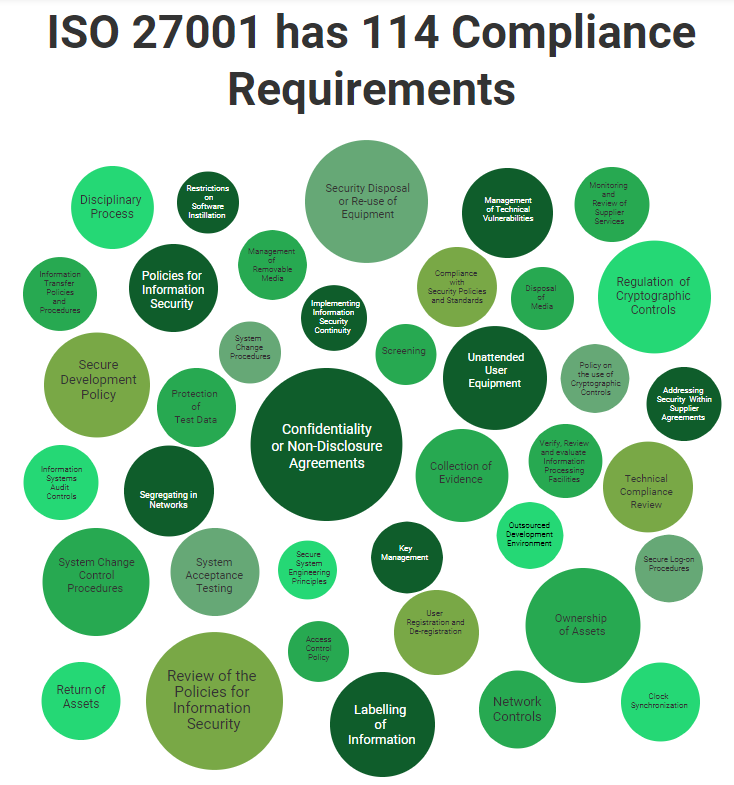 ISO 27001 Compliance Requirements