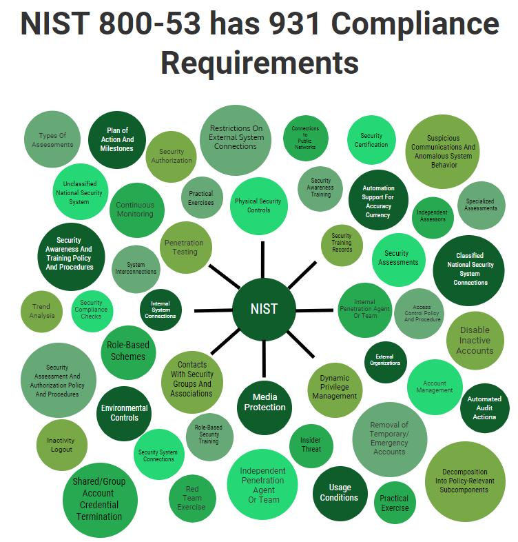 NIST 800-53 Requirements Bubbles